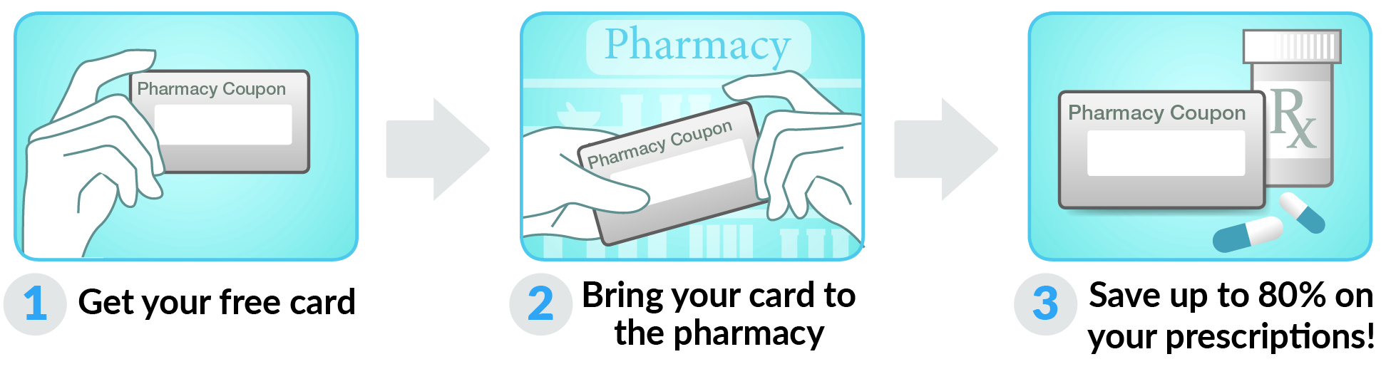 How to use Arizona Rx Card Card